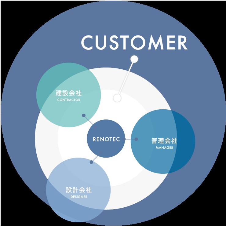 CUSTOMER/建設会社CONTRACTOR/管理会社MANAGER/設計会社DESIGNER